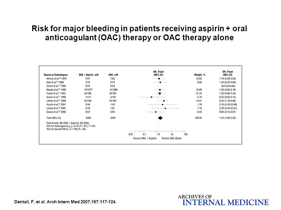 Risk for major bleeding in patients receiving aspirin + oral anticoagulant (OAC) therapy or OAC therapy alone