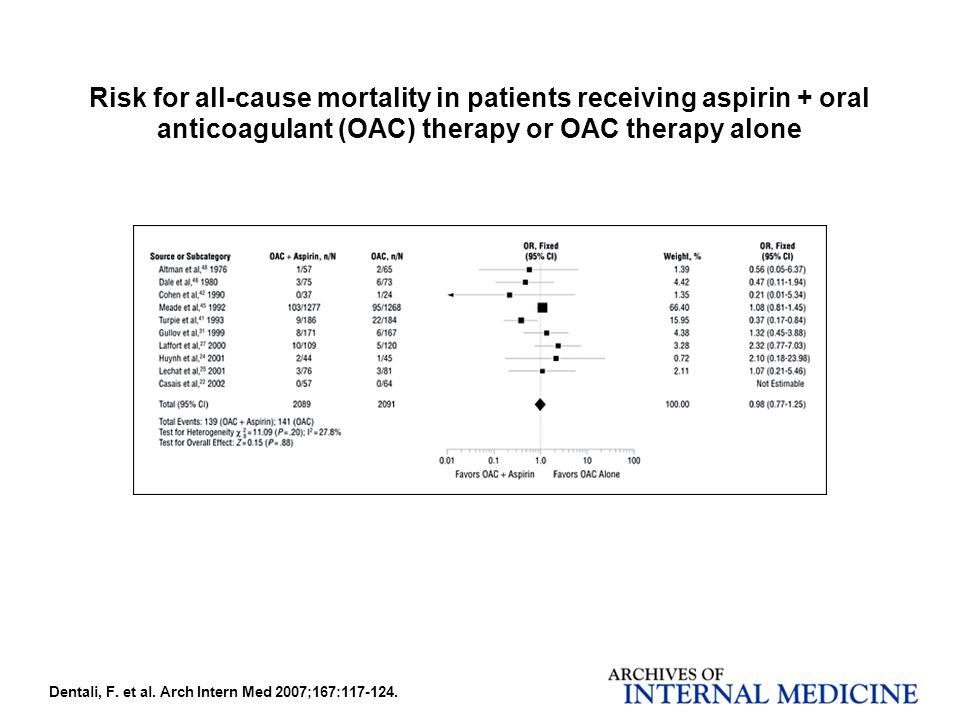 Risk for all-cause mortality in patients receiving aspirin + oral anticoagulant (OAC) therapy or OAC therapy alone