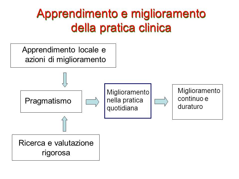 Apprendimento e miglioramento della pratica clinica