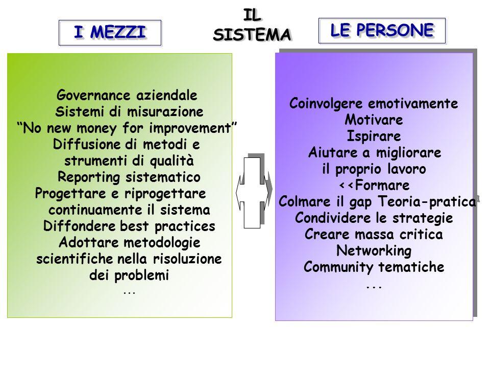 IL SISTEMA LE PERSONE I MEZZI Governance aziendale