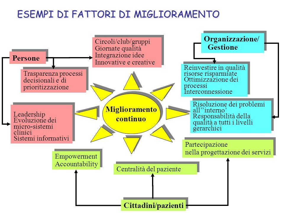 ESEMPI DI FATTORI DI MIGLIORAMENTO