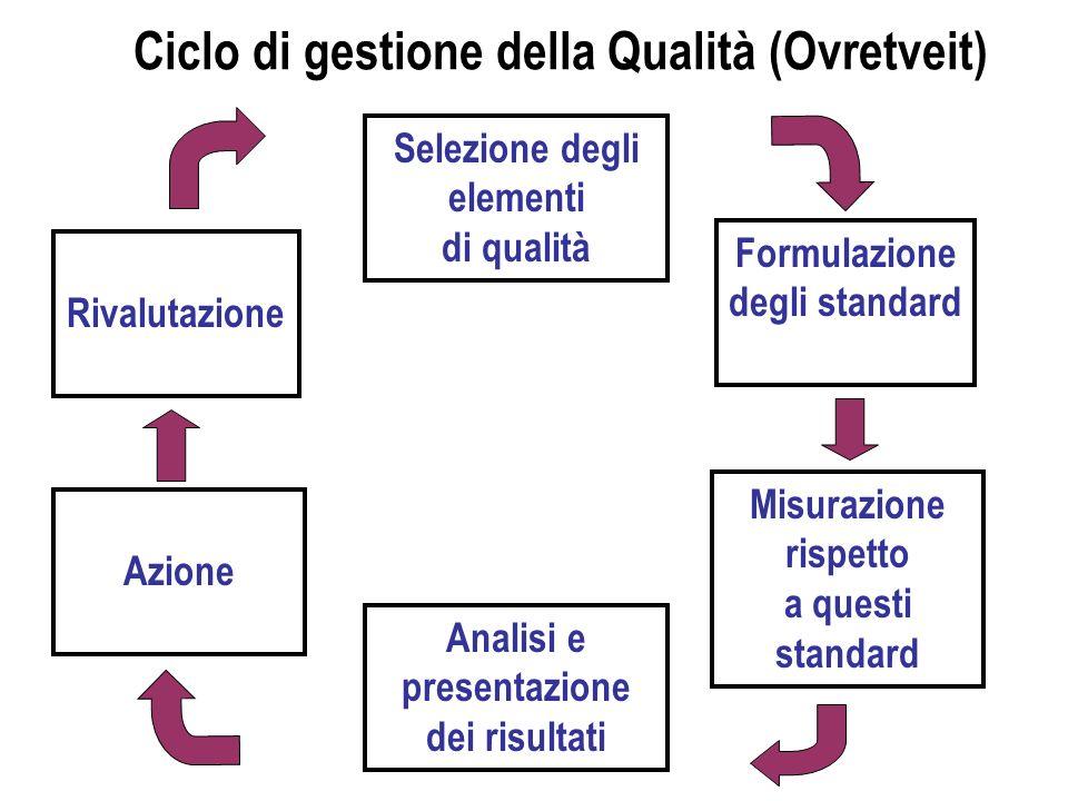 Ciclo di gestione della Qualità (Ovretveit)