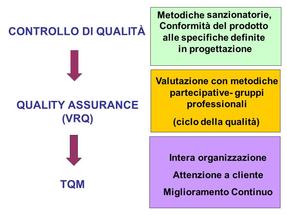 QUALITY ASSURANCE (VRQ)