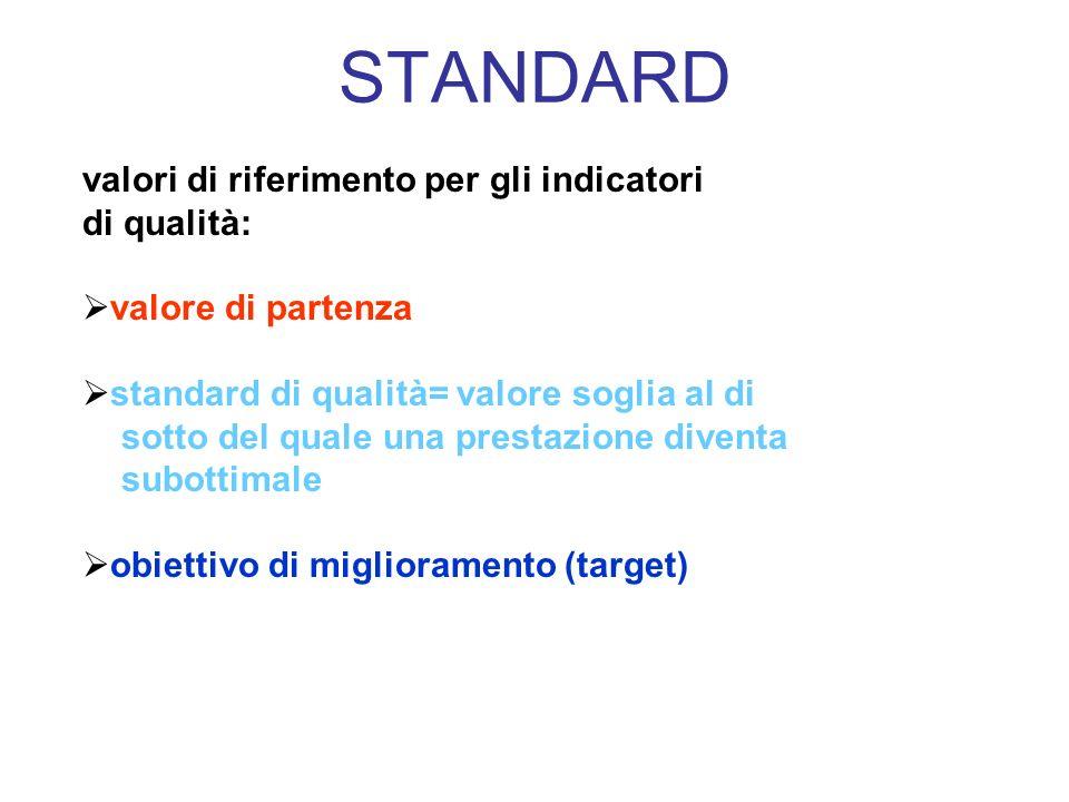 STANDARD valori di riferimento per gli indicatori di qualità: