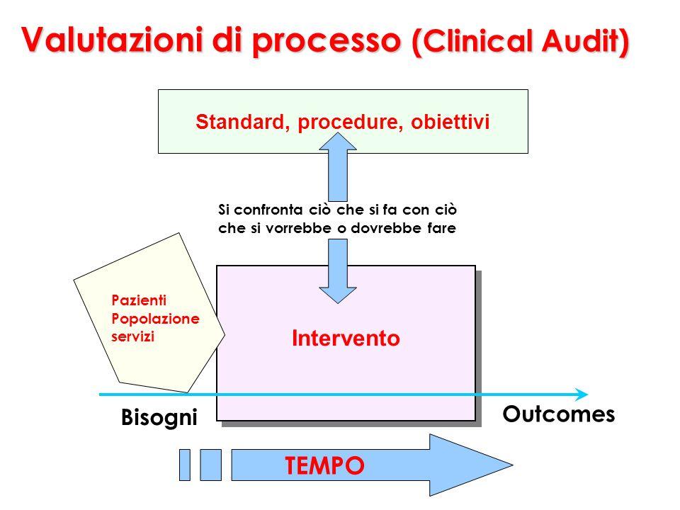 Standard, procedure, obiettivi