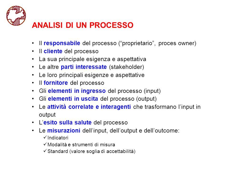 ANALISI DI UN PROCESSO Il responsabile del processo ( proprietario , proces owner) Il cliente del processo.