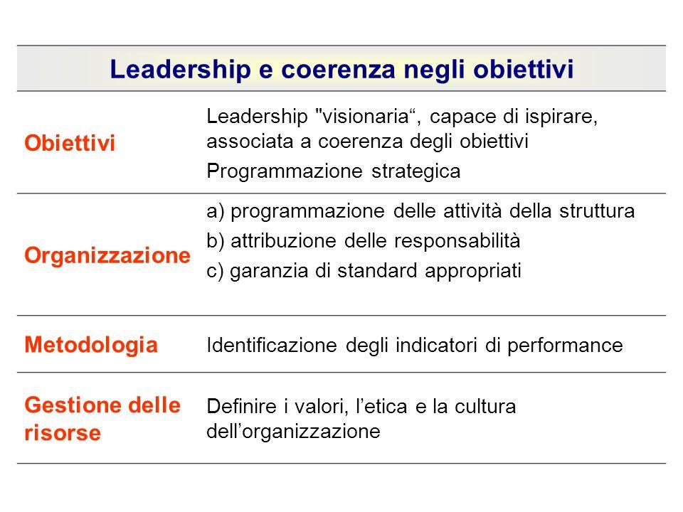 Leadership e coerenza negli obiettivi