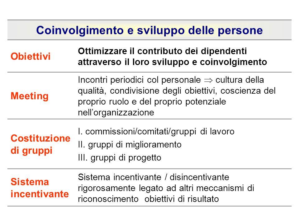 Coinvolgimento e sviluppo delle persone