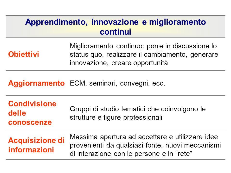Apprendimento, innovazione e miglioramento continui