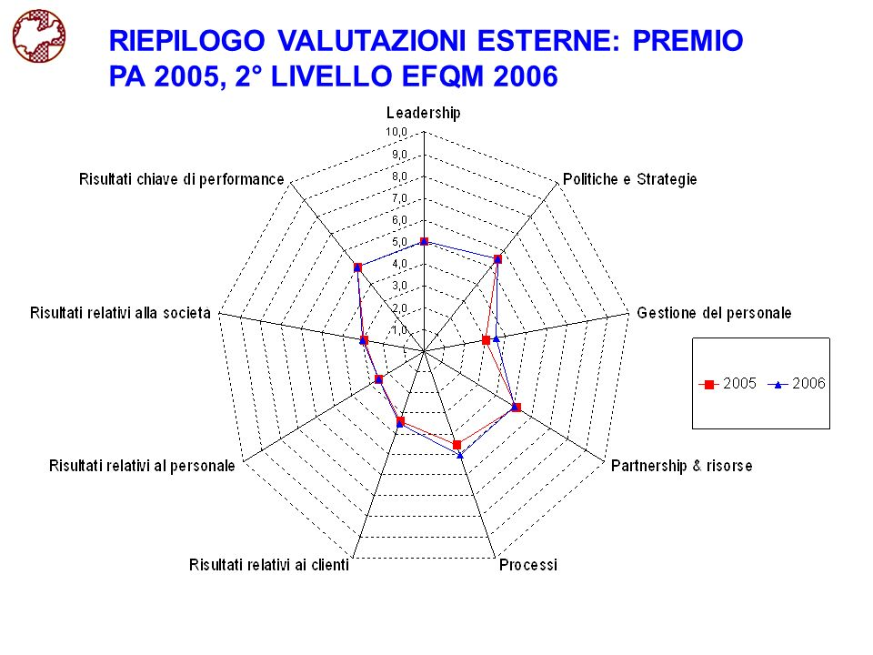 RIEPILOGO VALUTAZIONI ESTERNE: PREMIO PA 2005, 2° LIVELLO EFQM 2006