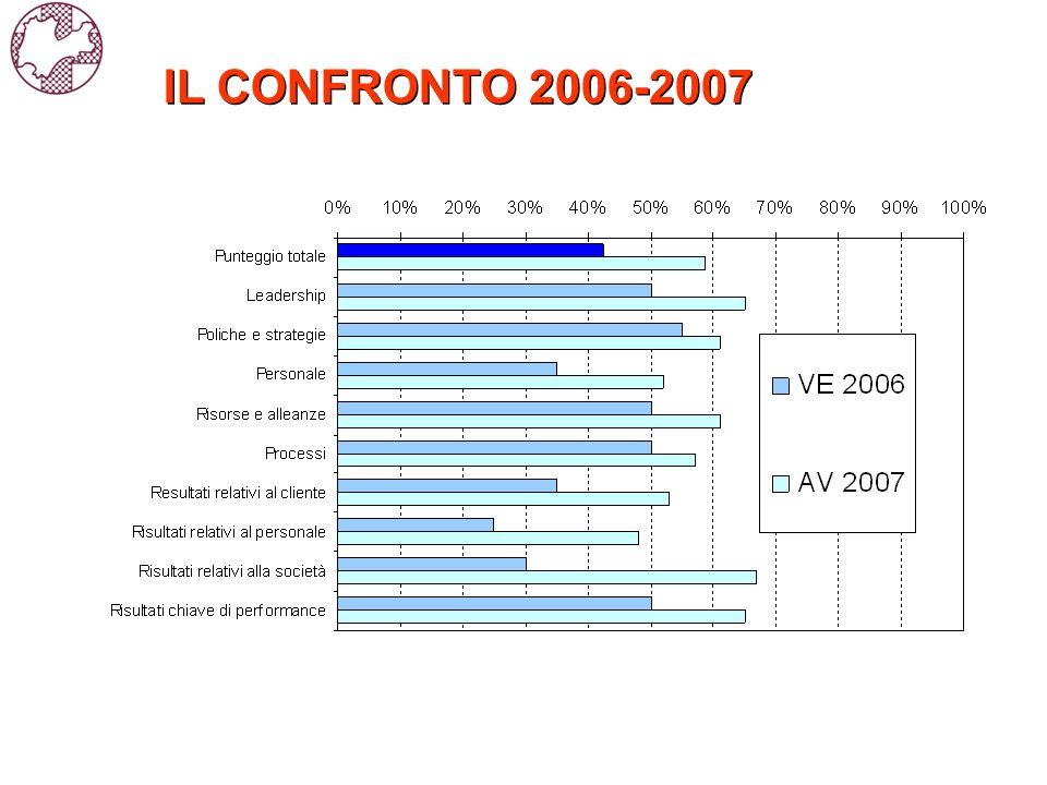IL CONFRONTO 2006-2007