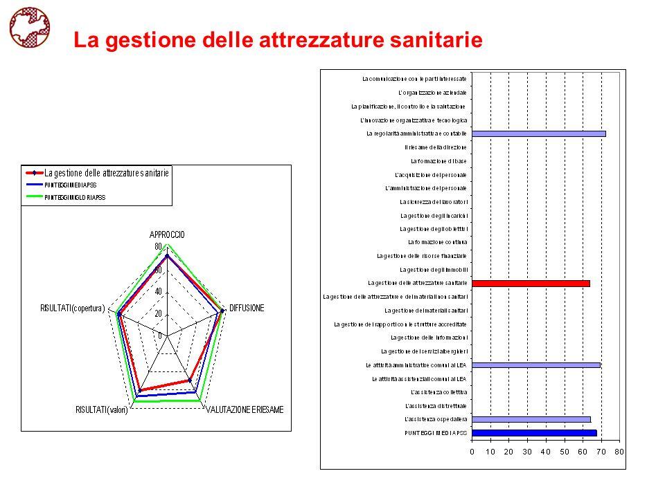 La gestione delle attrezzature sanitarie