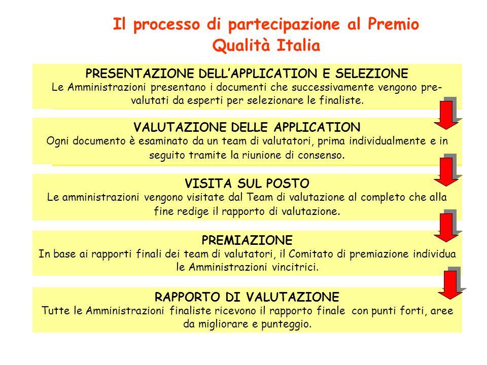 Il processo di partecipazione al Premio Qualità Italia
