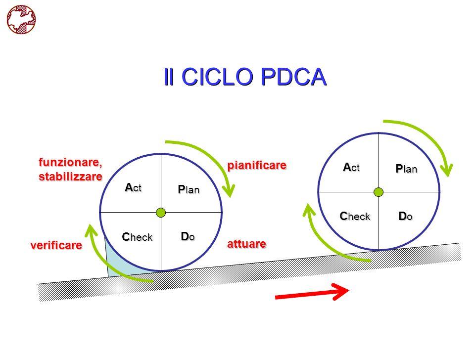 Il CICLO PDCA funzionare, stabilizzare pianificare Act Plan Act Plan