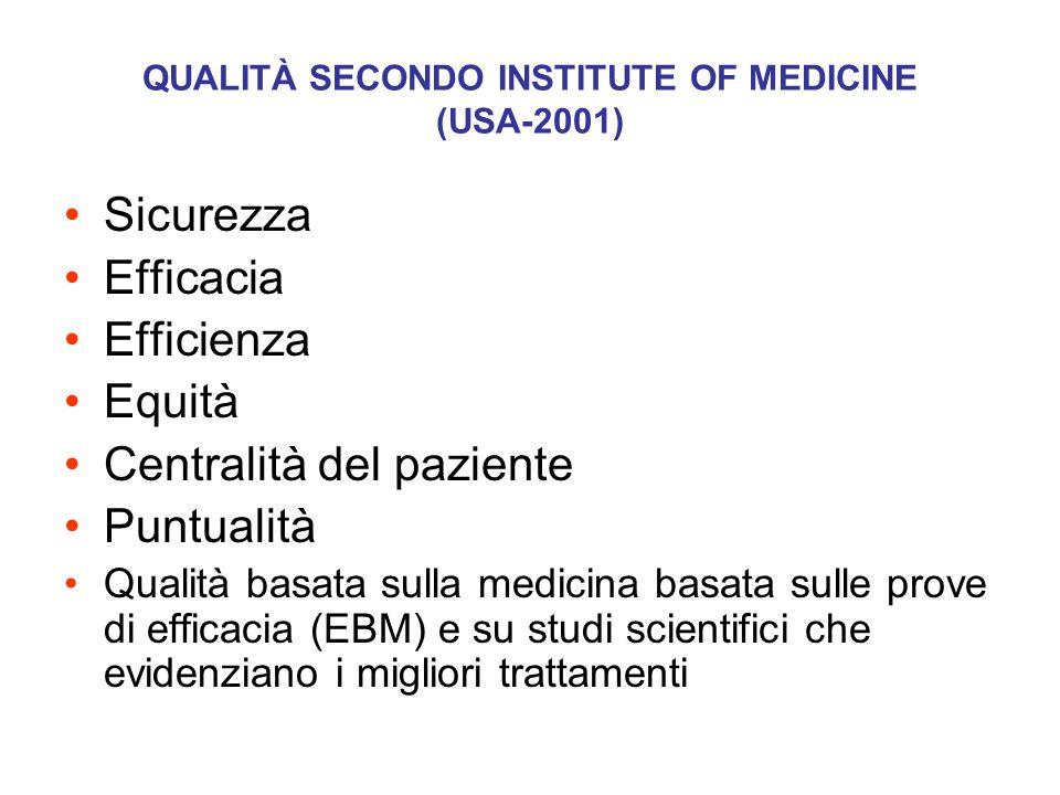 QUALITÀ SECONDO INSTITUTE OF MEDICINE (USA-2001)