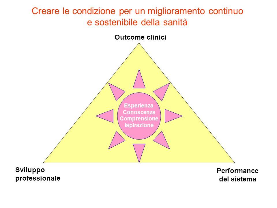 Creare le condizione per un miglioramento continuo e sostenibile della sanità