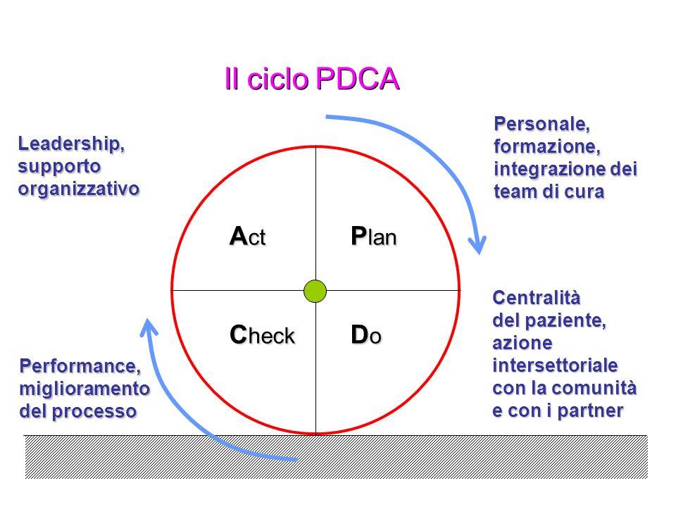 Il ciclo PDCA Act Plan Check Do Personale, formazione, Leadership,
