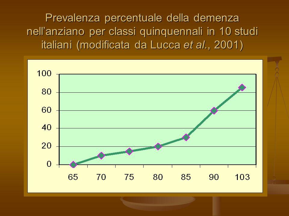 27/03/2017Prevalenza percentuale della demenza nell'anziano per classi quinquennali in 10 studi italiani (modificata da Lucca et al., 2001)