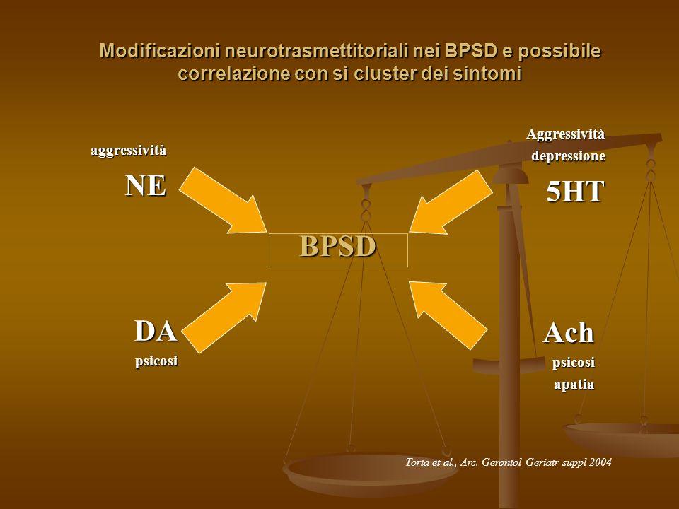 27/03/2017 Modificazioni neurotrasmettitoriali nei BPSD e possibile correlazione con si cluster dei sintomi.