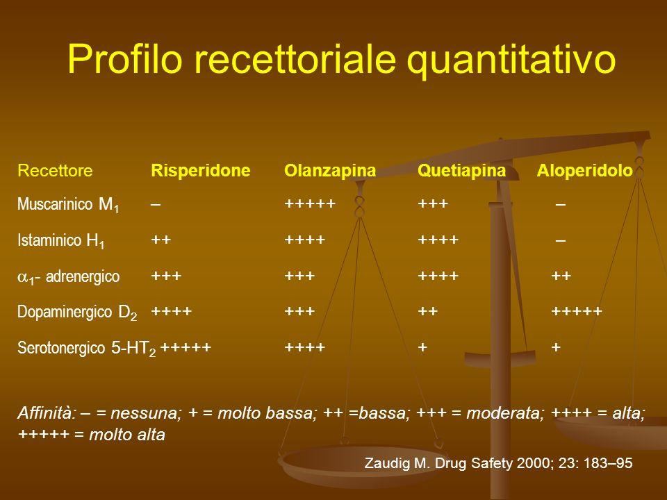 Profilo recettoriale quantitativo