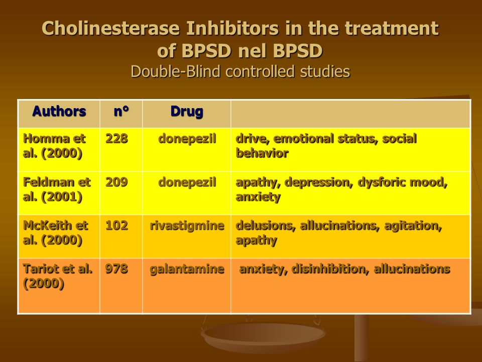 27/03/2017Cholinesterase Inhibitors in the treatment of BPSD nel BPSD Double-Blind controlled studies.