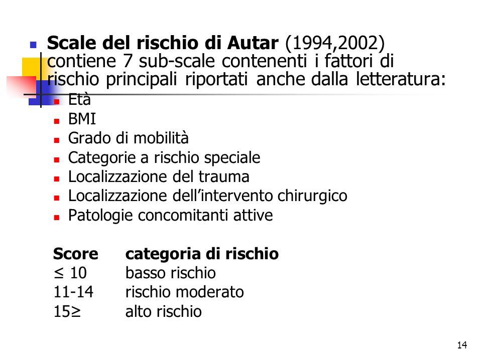 Scale del rischio di Autar (1994,2002) contiene 7 sub-scale contenenti i fattori di rischio principali riportati anche dalla letteratura: