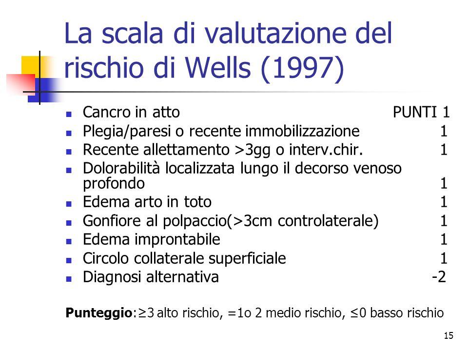 La scala di valutazione del rischio di Wells (1997)