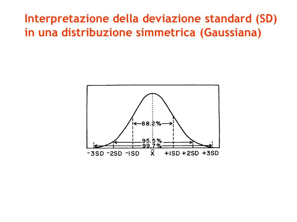 Interpretazione della deviazione standard (SD)