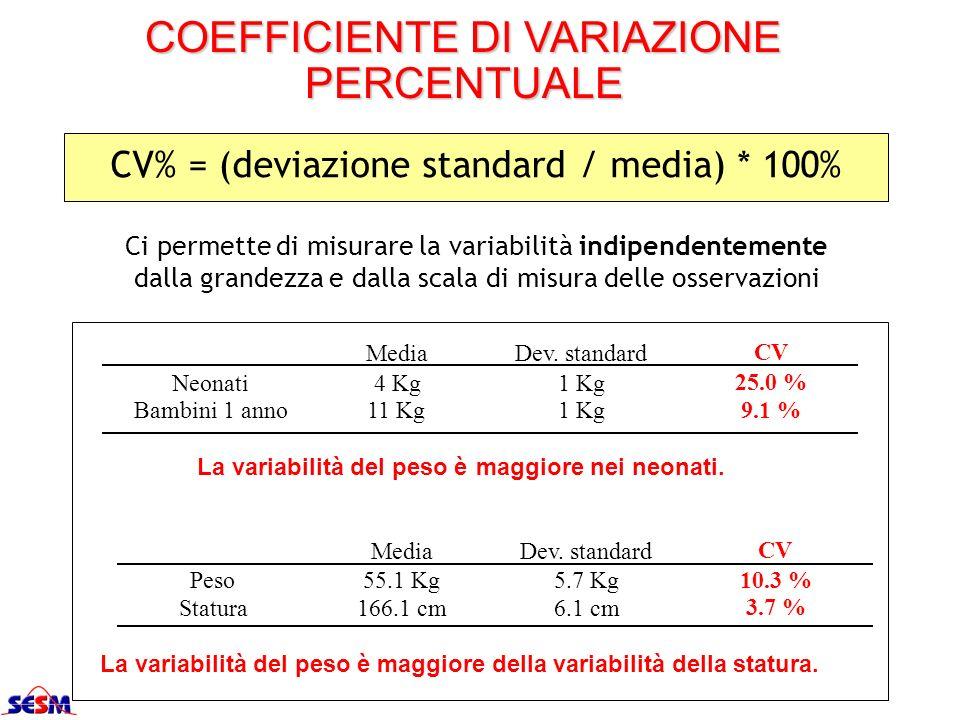 COEFFICIENTE DI VARIAZIONE PERCENTUALE