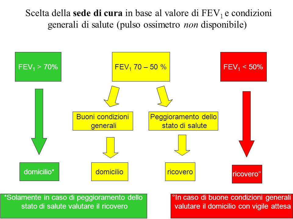Scelta della sede di cura in base al valore di FEV1 e condizioni generali di salute (pulso ossimetro non disponibile)