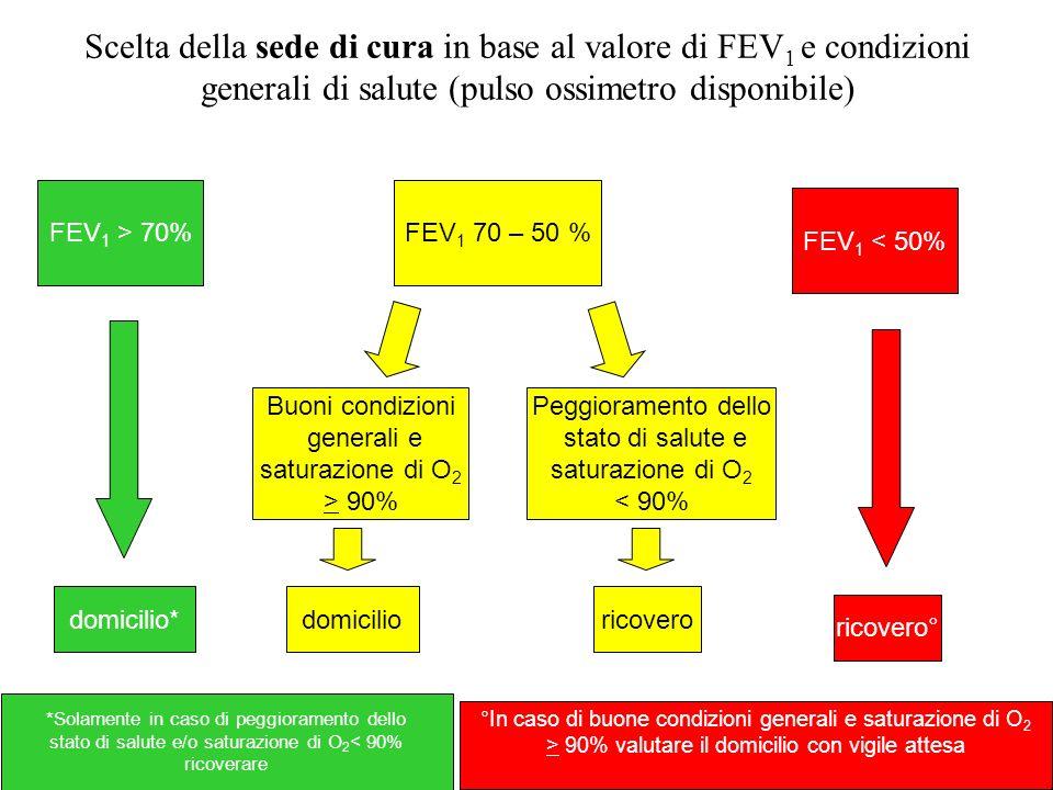 Scelta della sede di cura in base al valore di FEV1 e condizioni generali di salute (pulso ossimetro disponibile)