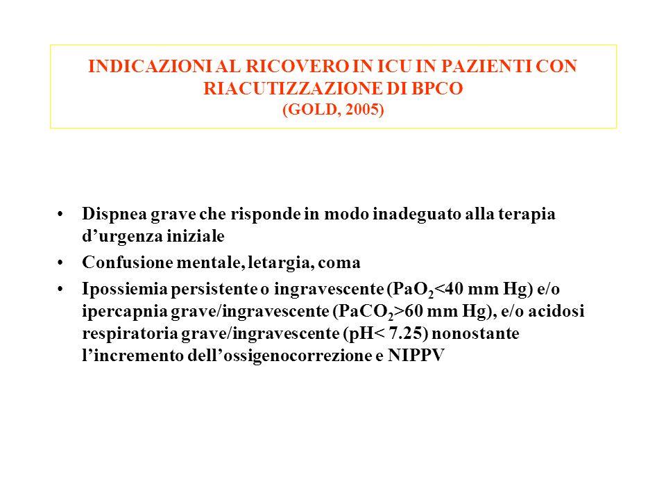 INDICAZIONI AL RICOVERO IN ICU IN PAZIENTI CON RIACUTIZZAZIONE DI BPCO (GOLD, 2005)