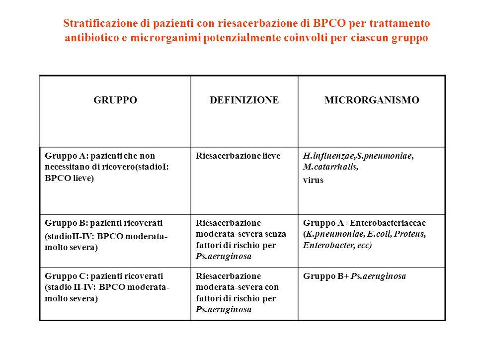 Stratificazione di pazienti con riesacerbazione di BPCO per trattamento antibiotico e microrganimi potenzialmente coinvolti per ciascun gruppo