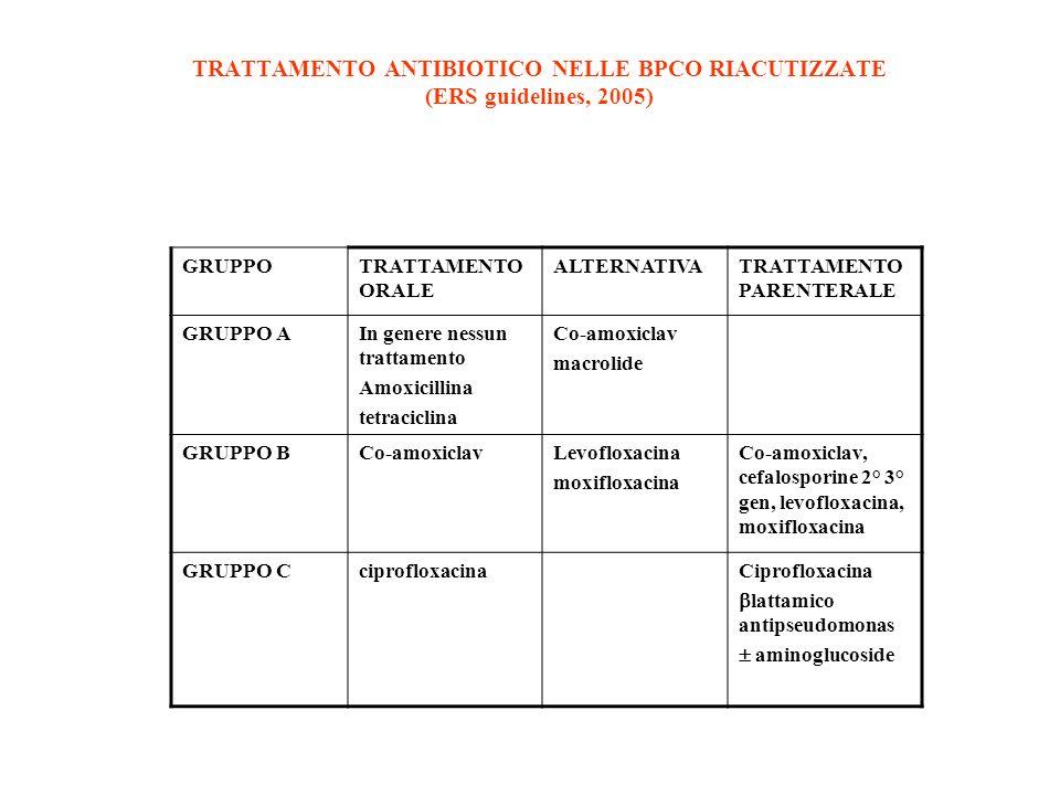 TRATTAMENTO ANTIBIOTICO NELLE BPCO RIACUTIZZATE (ERS guidelines, 2005)