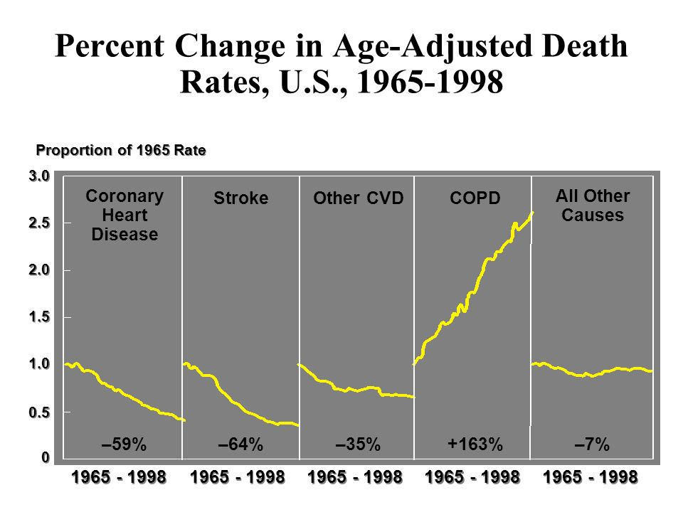 Percent Change in Age-Adjusted Death Rates, U.S.,
