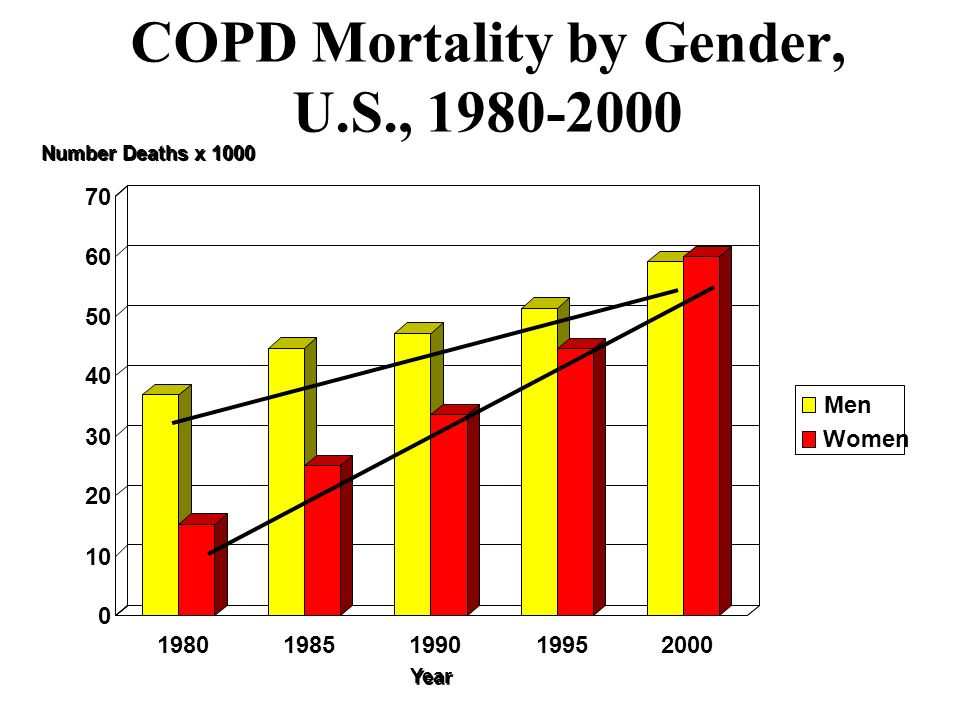 COPD Mortality by Gender, U.S.,
