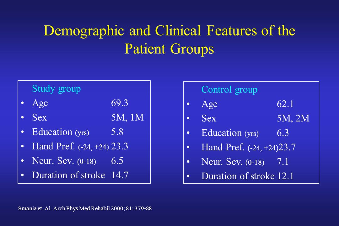 Demographic and Clinical Features of the Patient Groups