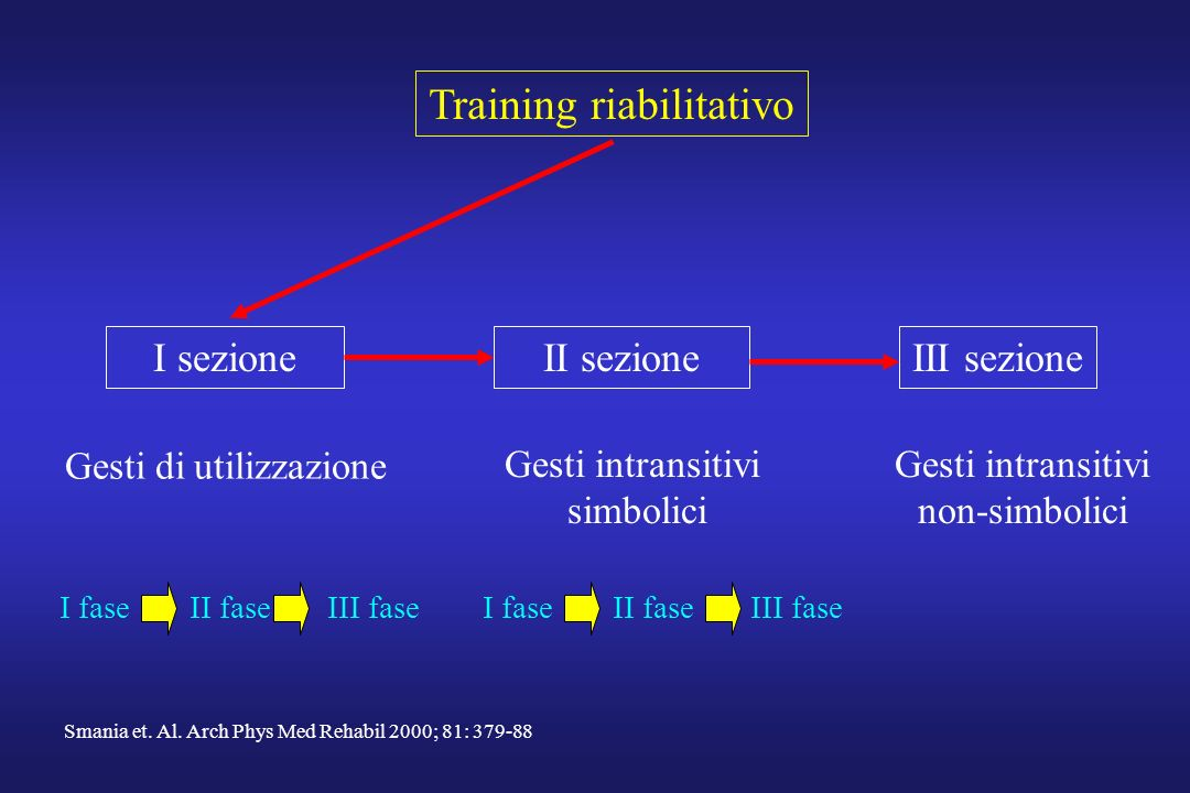 Training riabilitativo