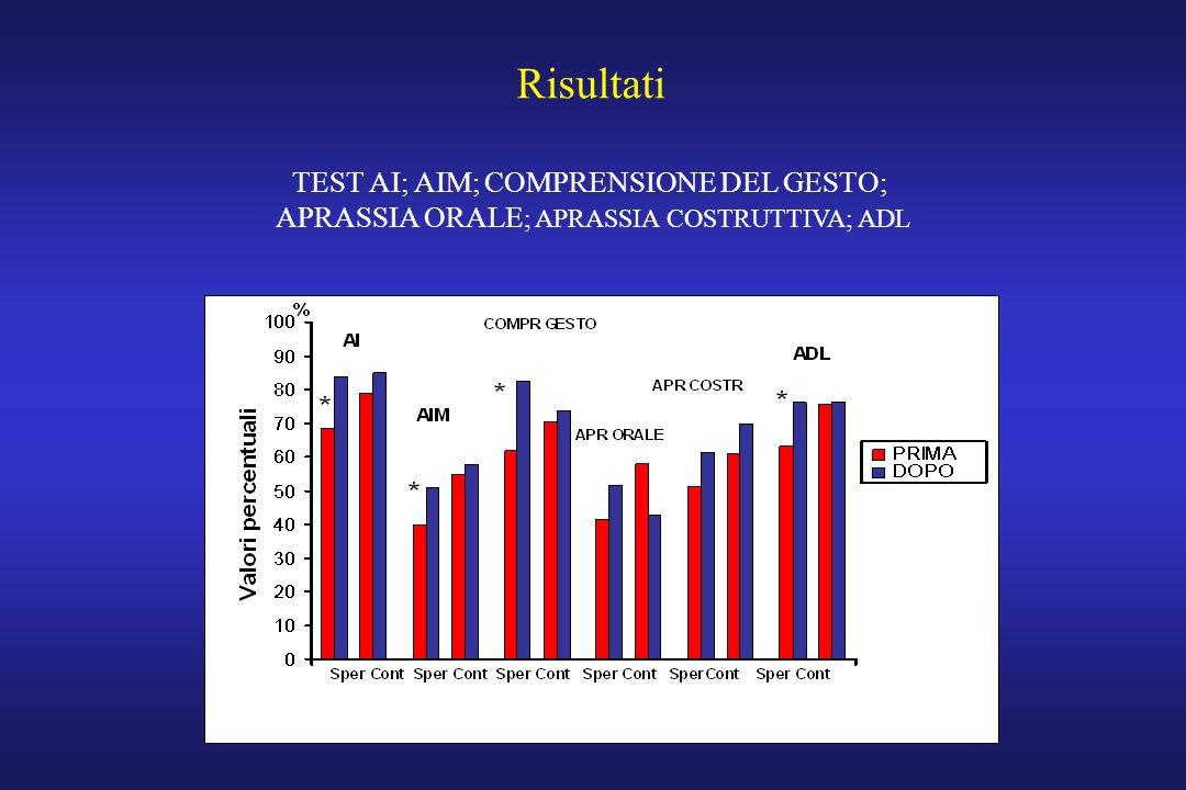 Risultati TEST AI; AIM; COMPRENSIONE DEL GESTO;