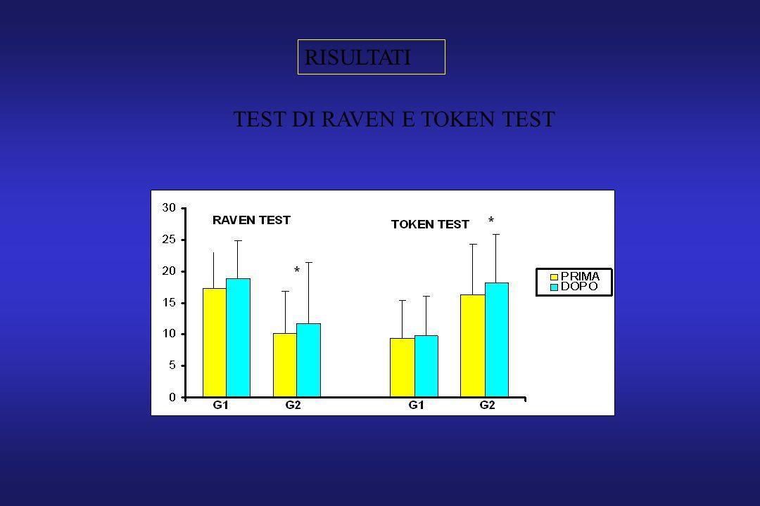 TEST DI RAVEN E TOKEN TEST