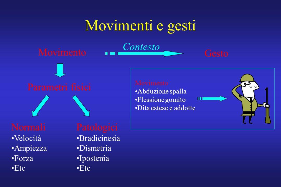 Movimenti e gesti Contesto Movimento Gesto Parametri fisici Normali
