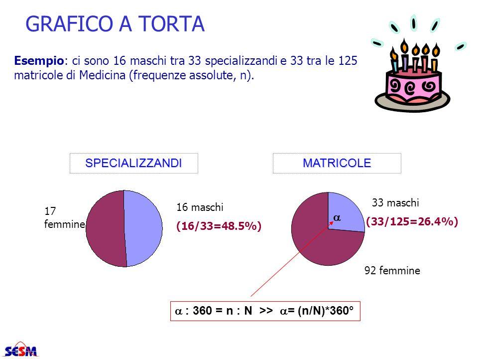 GRAFICO A TORTA Esempio: ci sono 16 maschi tra 33 specializzandi e 33 tra le 125 matricole di Medicina (frequenze assolute, n).