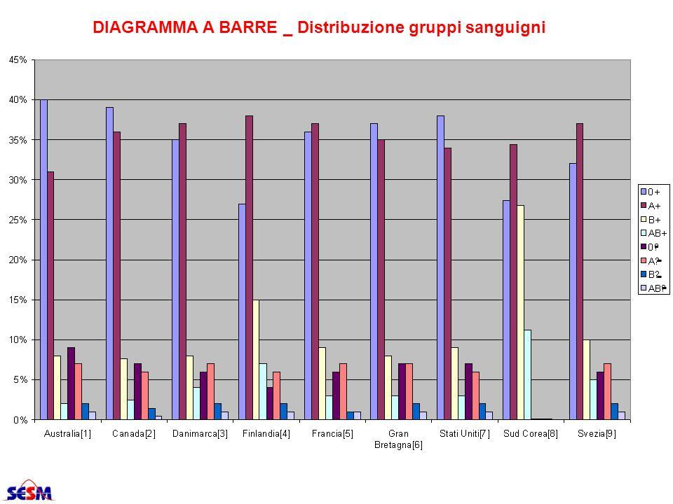 DIAGRAMMA A BARRE _ Distribuzione gruppi sanguigni