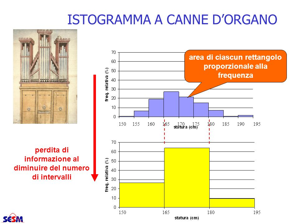 ISTOGRAMMA A CANNE D'ORGANO