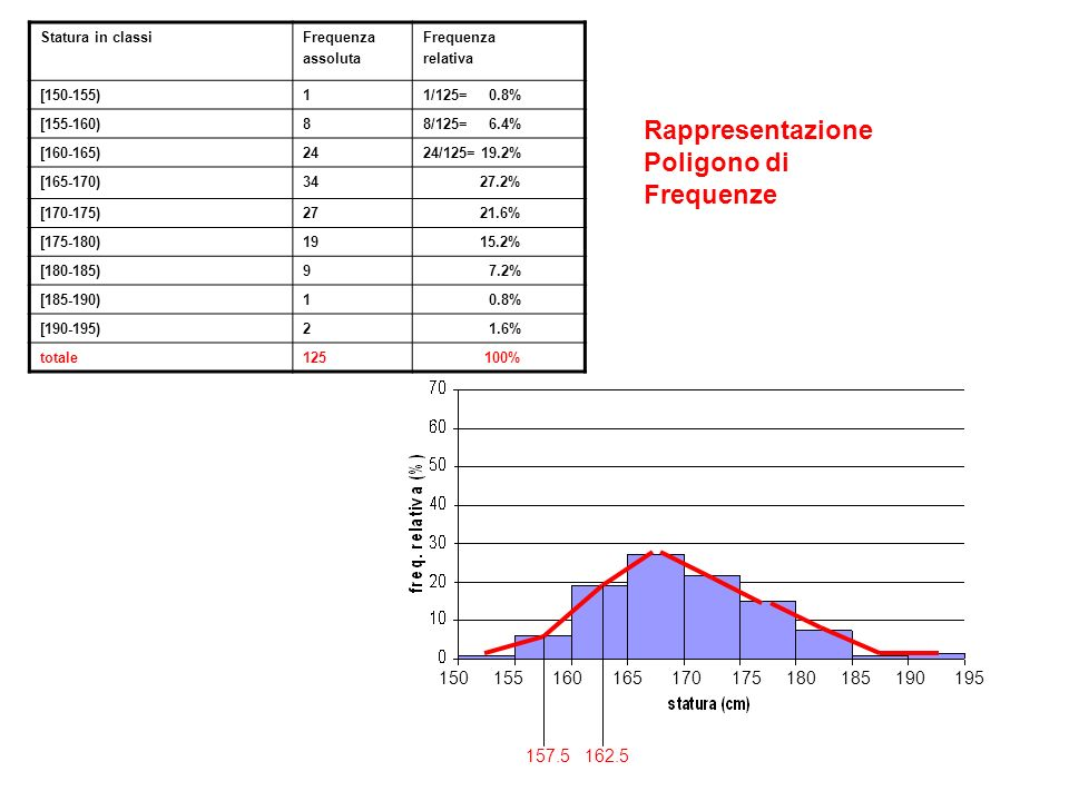 Rappresentazione Poligono di Frequenze
