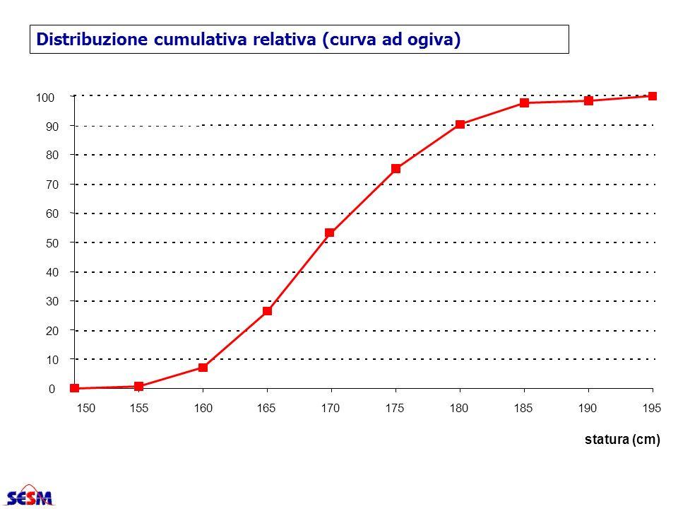 Distribuzione cumulativa relativa (curva ad ogiva)
