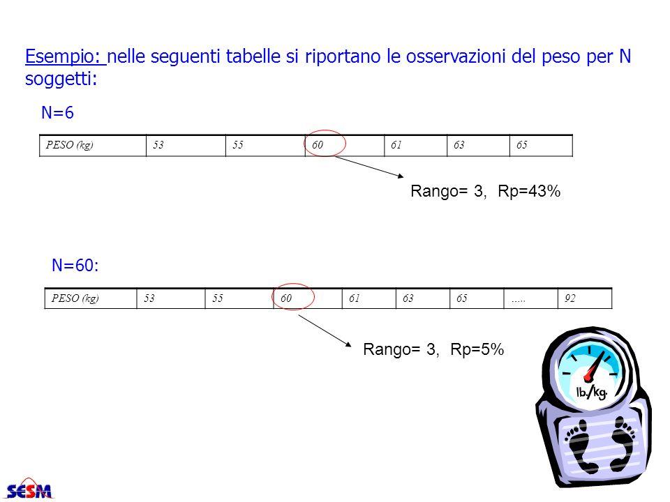 Esempio: nelle seguenti tabelle si riportano le osservazioni del peso per N soggetti: