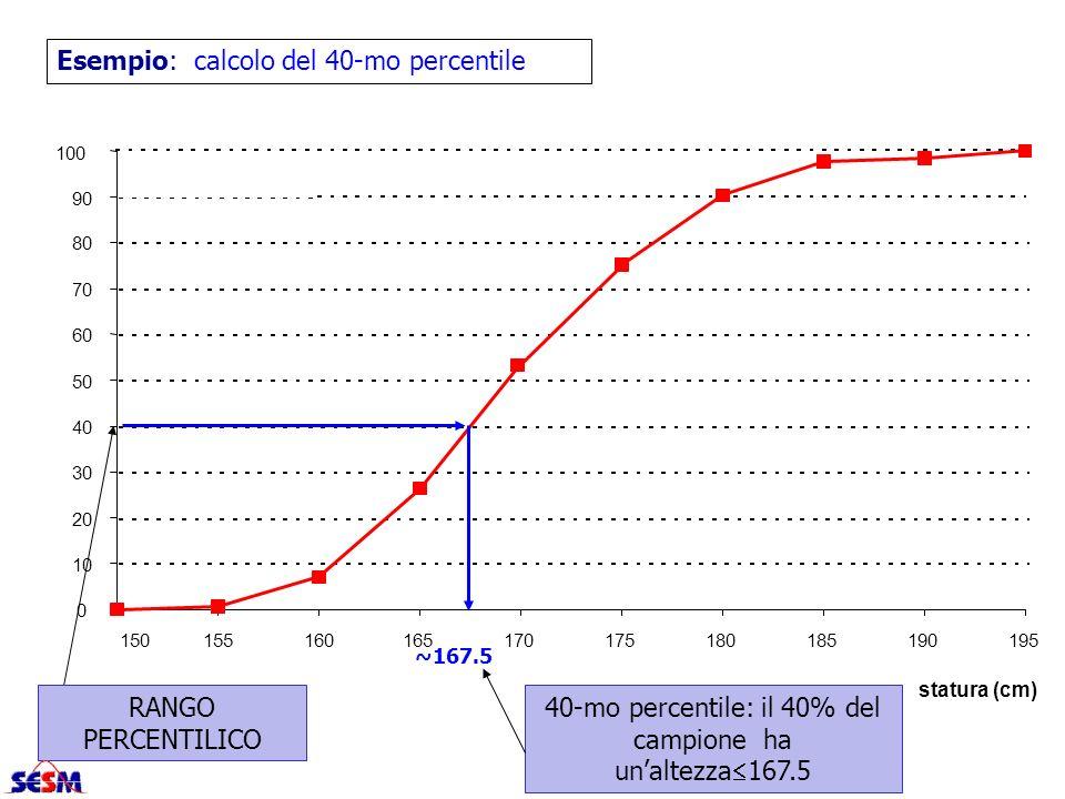 40-mo percentile: il 40% del campione ha un'altezza167.5