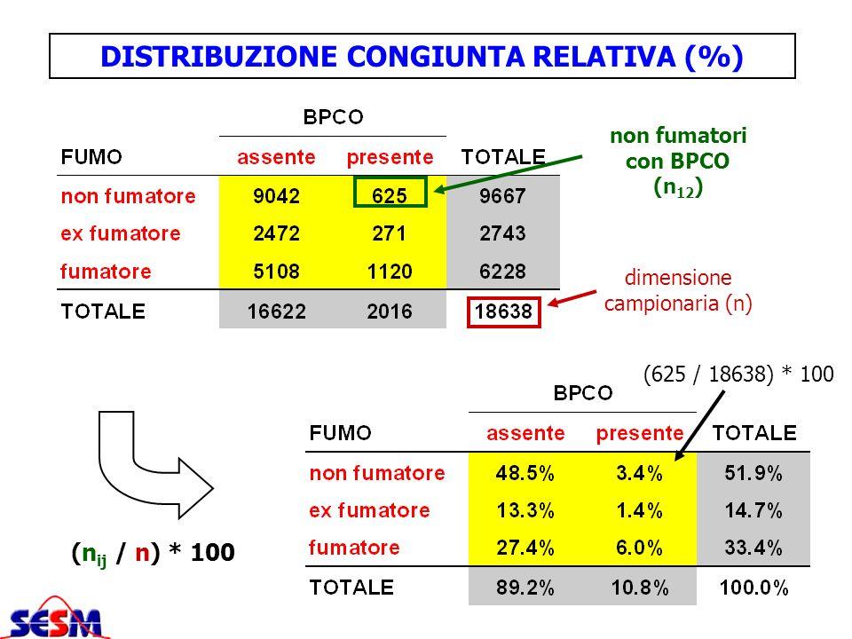 DISTRIBUZIONE CONGIUNTA RELATIVA (%) non fumatori con BPCO (n12)