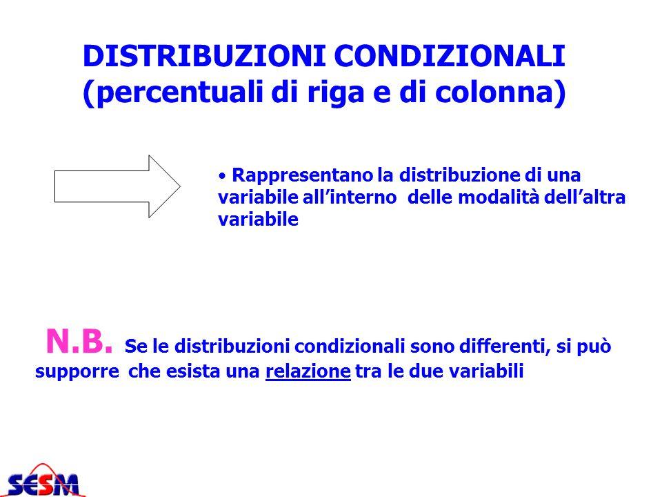 DISTRIBUZIONI CONDIZIONALI (percentuali di riga e di colonna)